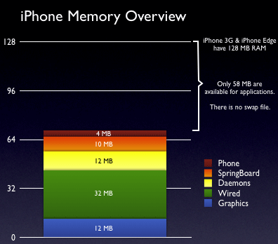 iPhone RAM usage
